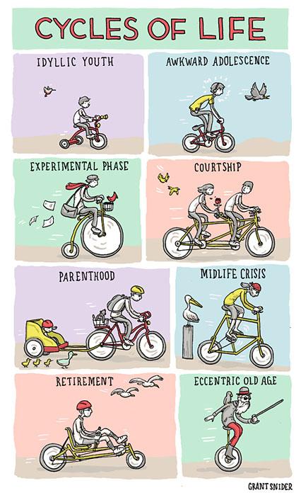 Choisir un type de velo selon son age