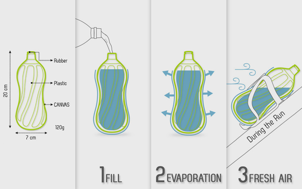 Innovation hydratation velo