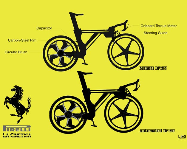 Pirelli bicycle la Cinetica